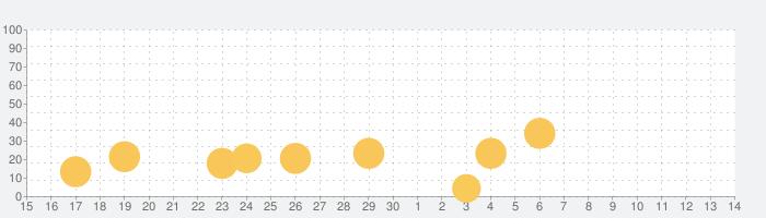 Flip Dunkの話題指数グラフ(7月14日(火))