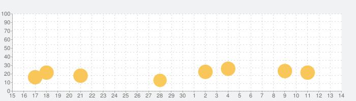 心拍計 - 心拍数の話題指数グラフ(5月14日(金))