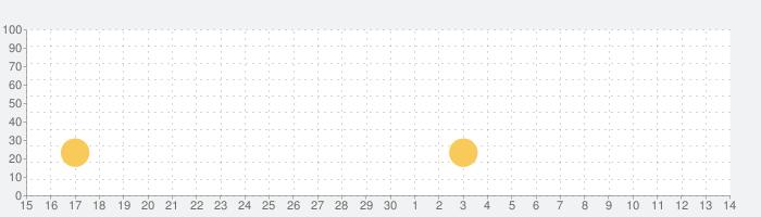 ゲームバラエティー ピンボールの話題指数グラフ(5月14日(金))