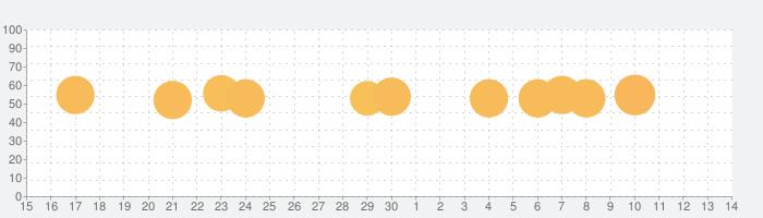 開店デパート日記2の話題指数グラフ(7月14日(火))