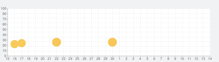アンデッドファクトリー : ゾンビ パンデミックの話題指数グラフ(5月14日(金))