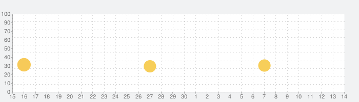 Draw Army!の話題指数グラフ(5月14日(金))