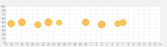 Busuu | 言語学習 - 英語、中国語、外国語勉強の話題指数グラフ(7月14日(火))