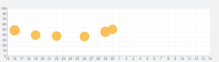 ARP ODYSSEiの話題指数グラフ(7月14日(火))