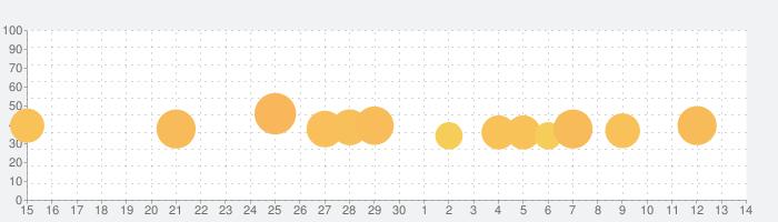 うたドン!の話題指数グラフ(7月14日(火))