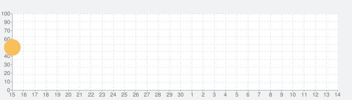 ユー・マスト・ビルド・ア・ボートの話題指数グラフ(7月14日(火))