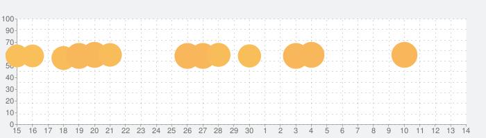 アクアパーク.ioの話題指数グラフ(7月14日(火))