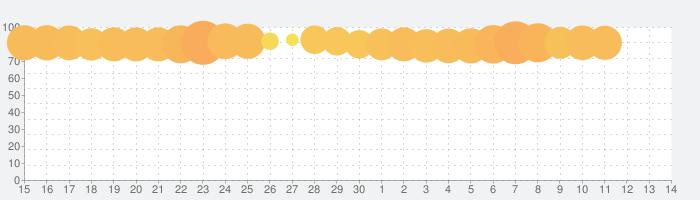 ディズニー ポップタウンの話題指数グラフ(7月14日(火))