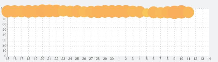 QRコードリーダーの話題指数グラフ(7月14日(火))