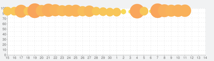 エンパイアズ&パズルズ Empires & Puzzlesの話題指数グラフ(7月14日(火))