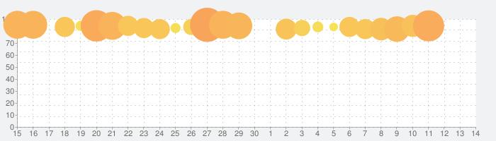 Brain Test:ひっかけパズルゲームの話題指数グラフ(7月14日(火))