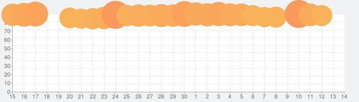 プリンセスコネクト!Re:Diveの話題指数グラフ(7月14日(火))