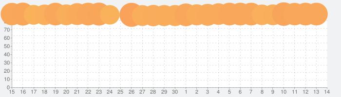放置少女〜百花繚乱の萌姫たち〜の話題指数グラフ(7月14日(火))