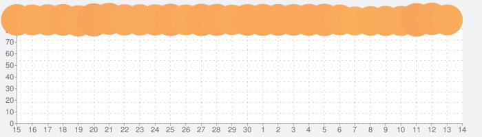 LINEの話題指数グラフ(7月14日(火))