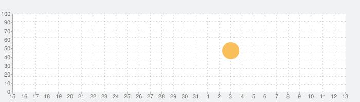 Biorhythm Graphの話題指数グラフ(4月13日(火))