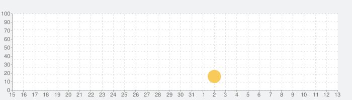 ビーチバレー 3Dの話題指数グラフ(6月13日(日))
