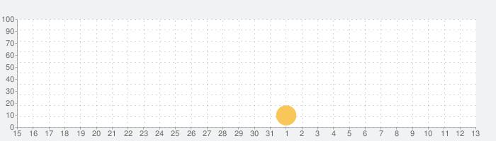 ハンターアサシンの話題指数グラフ(8月13日(木))