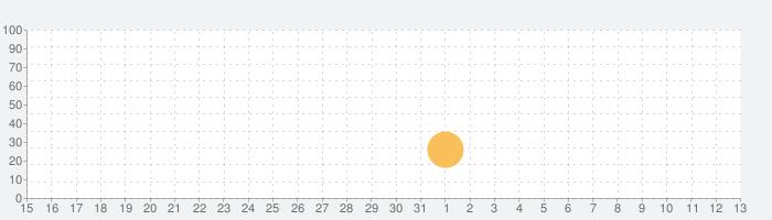 Swensen'sの話題指数グラフ(6月13日(日))
