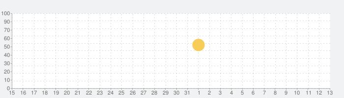 透明時計&天気の話題指数グラフ(6月13日(日))