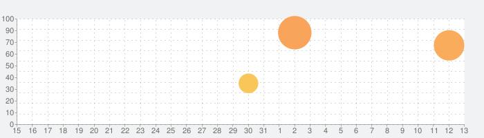 Cards! – MonkeyBox 2の話題指数グラフ(6月13日(日))
