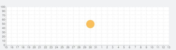 C25K® 5K Trainer Proの話題指数グラフ(4月13日(火))