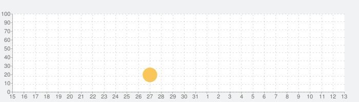 キラモン 世界で一番カワイイ百合ゲーム キラキラモンスターズ®の話題指数グラフ(6月13日(日))