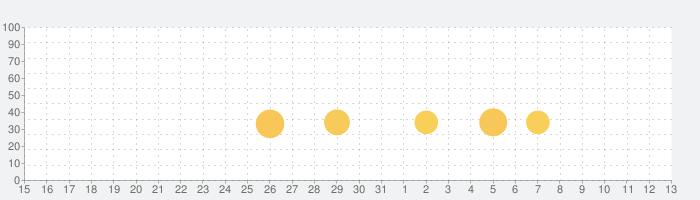 Million Onion Hotel 〜ミリオンオニオンホテル〜の話題指数グラフ(8月13日(木))