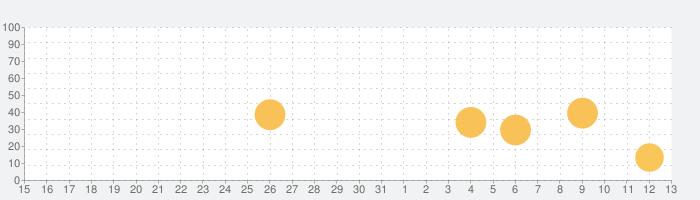 Trans4motor - エンジンシミュレータ/学ぶ、遊ぶの話題指数グラフ(6月13日(日))