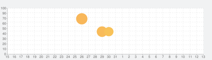 アクション対魔忍の話題指数グラフ(6月13日(日))