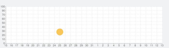CatBitの話題指数グラフ(6月13日(日))