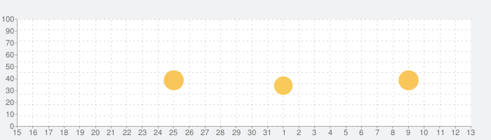 英会話/瞬間英作文アプリ An Instant Replyの話題指数グラフ(6月13日(日))