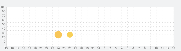 FRAMEDの話題指数グラフ(6月13日(日))