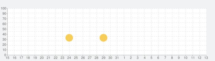 jubeat(ユビート)の話題指数グラフ(6月13日(日))