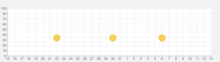【劇プロ】劇的采配!プロ野球リバーサルの話題指数グラフ(8月13日(木))
