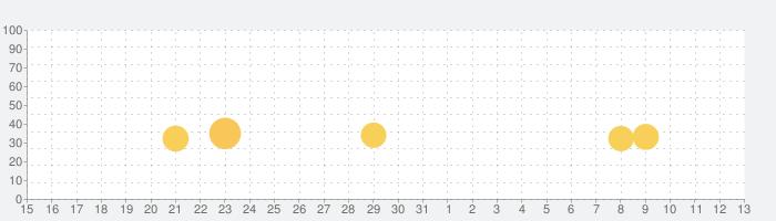OLO ゲームの話題指数グラフ(6月13日(日))