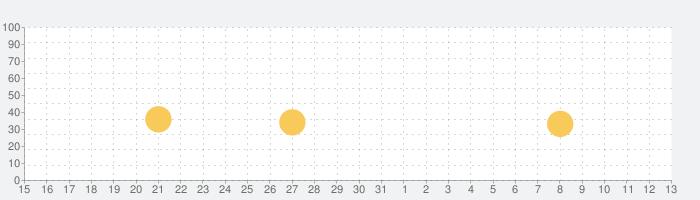 Komado2の話題指数グラフ(8月13日(木))