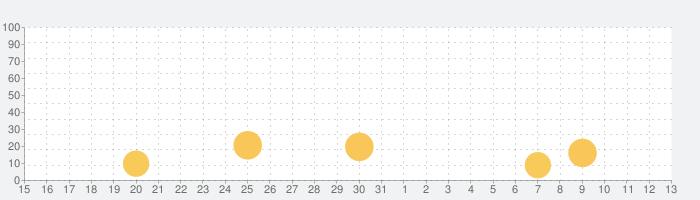 天气通-pm2.5空气质量专业天气预报の話題指数グラフ(6月13日(日))