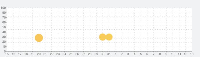 タイルキング - 牌を3つ並べて消そう!の話題指数グラフ(6月13日(日))