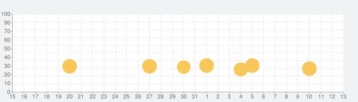 ぜつめつどうぶつえんライト版の話題指数グラフ(6月13日(日))