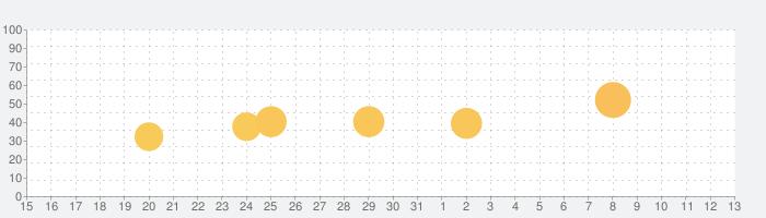 Sun Seeker - Sunrise Sunset Times Tracker, Compassの話題指数グラフ(6月13日(日))
