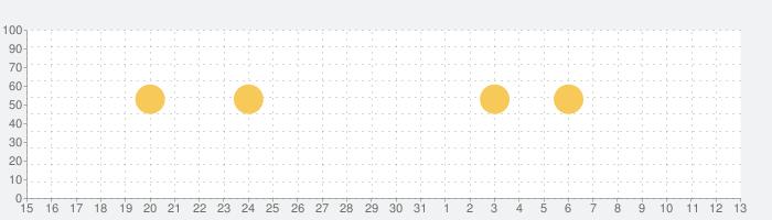 StoryChic - ストーリー加工 & コラージュの話題指数グラフ(8月13日(木))