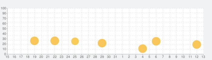 NBA Ball Starsの話題指数グラフ(6月13日(日))