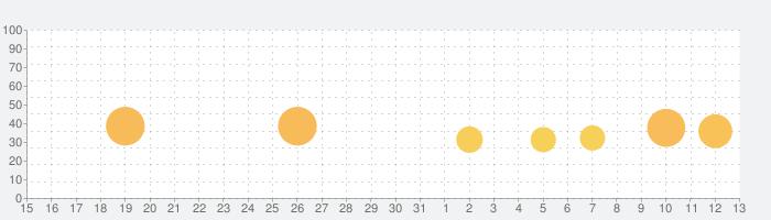 トイブラスト (Toy Blast)の話題指数グラフ(8月13日(木))