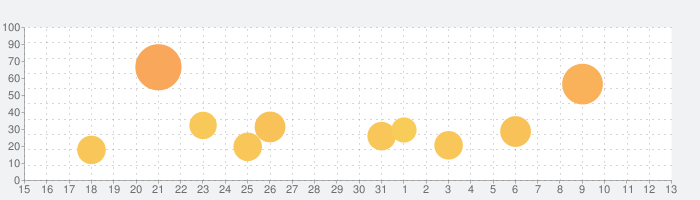 NEGAVIEW PROの話題指数グラフ(8月13日(木))