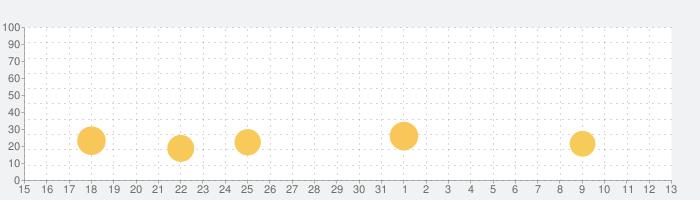 Pixel Gun 3D: FPS PvP シューティングの話題指数グラフ(8月13日(木))
