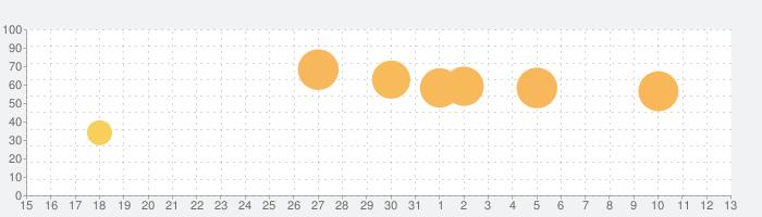 LINE シェフ 〜ブラウンと楽しくお料理!かわいいクッキング〜の話題指数グラフ(8月13日(木))
