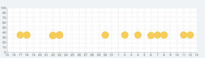 はらぺこクッキングの話題指数グラフ(8月13日(木))