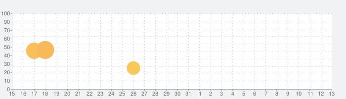 魔界迷宮ポケットRPGの話題指数グラフ(6月13日(日))