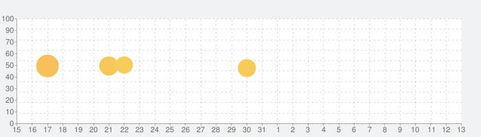 ひょうご防災ネットの話題指数グラフ(6月13日(日))