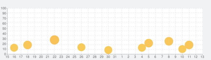 洗濯日和の話題指数グラフ(6月13日(日))